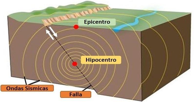 gráfico de un terremoto o sismo