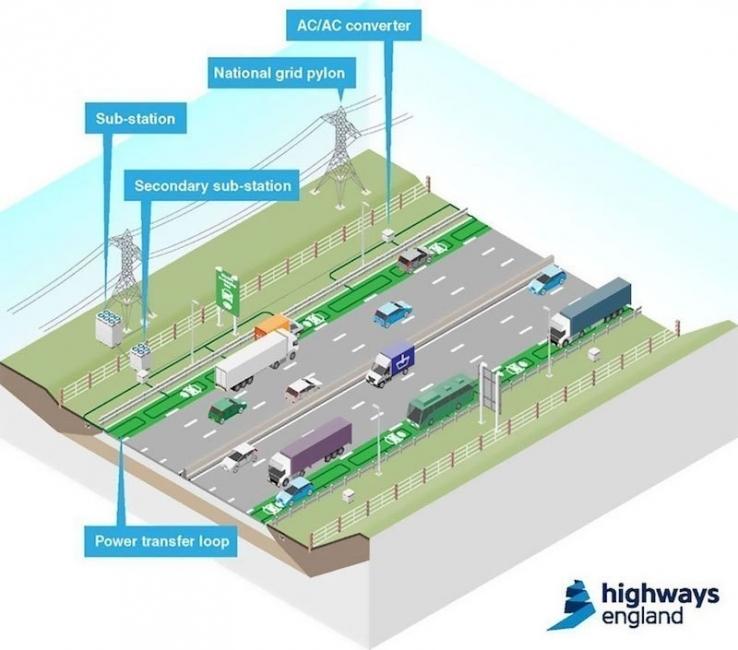 carreteras eléctricas - automóviles eléctricos - carreteras inteligentes- diseño
