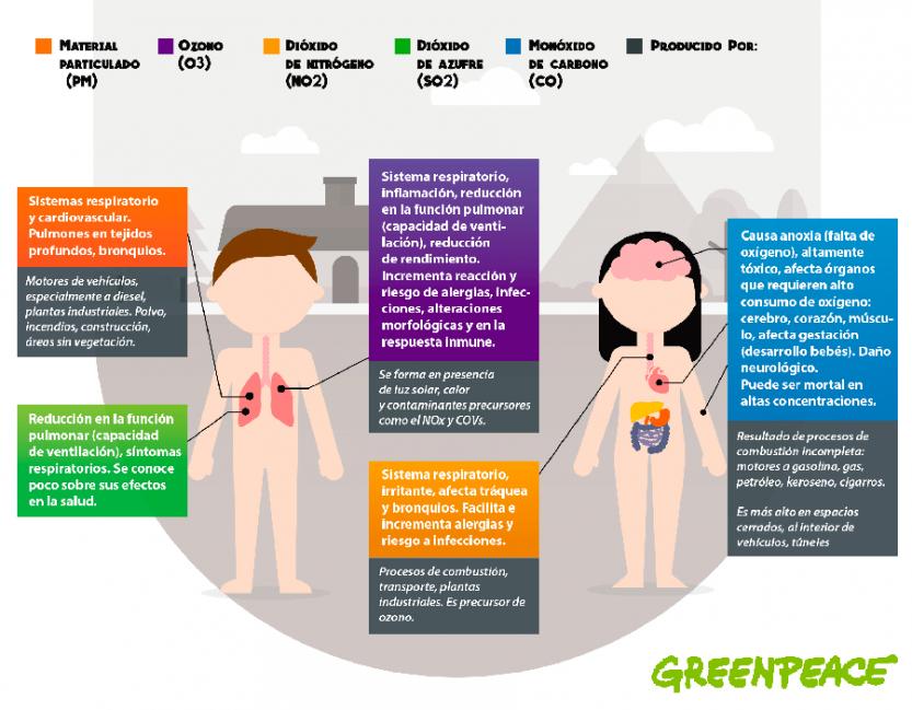 Impactos a la salud de los principales contaminantes en el aire