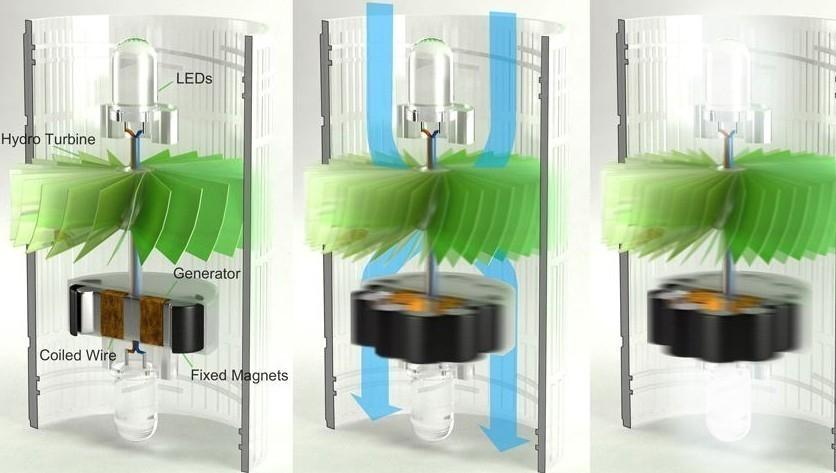 mini-planta hidroeléctrica de botellas pet- funcionamiento