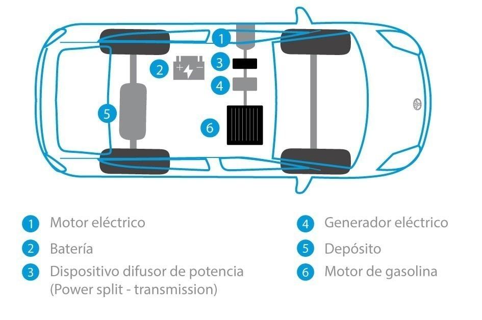 sistema de los auto híbridos