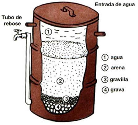 filtro-de-arena-1