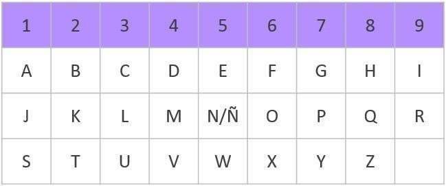 tabla de correspondencia de números y nombres