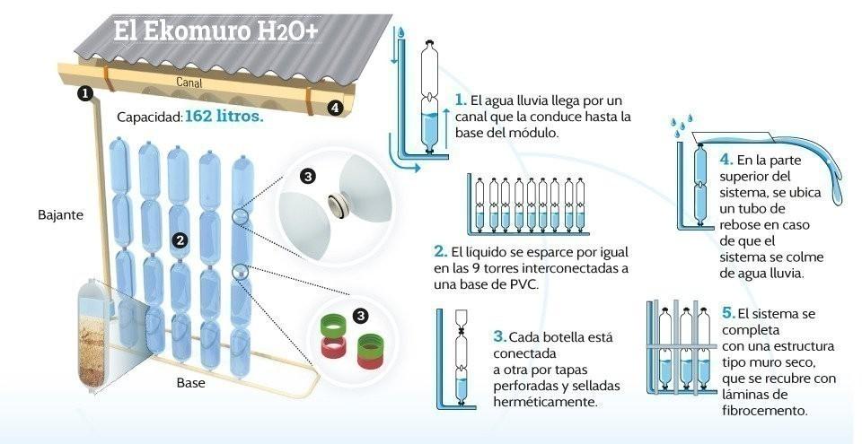 pared recolectora de agua de lluvia con botellas de plástico- funcionamiento