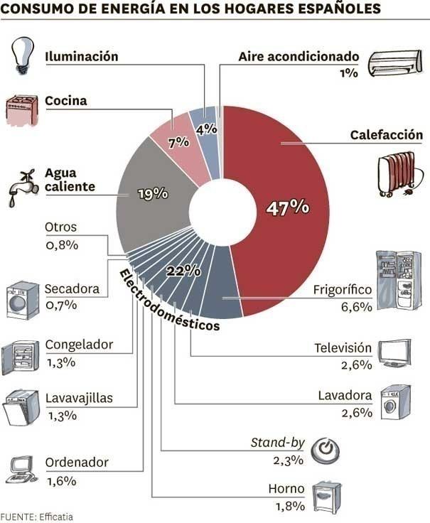 gráfico de consumo de energía por electrodoméstico