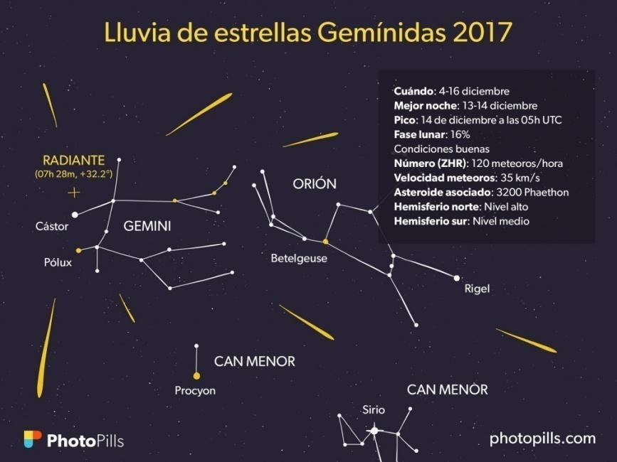 Las gemínidas son una lluvia de meteoros de actividad alta