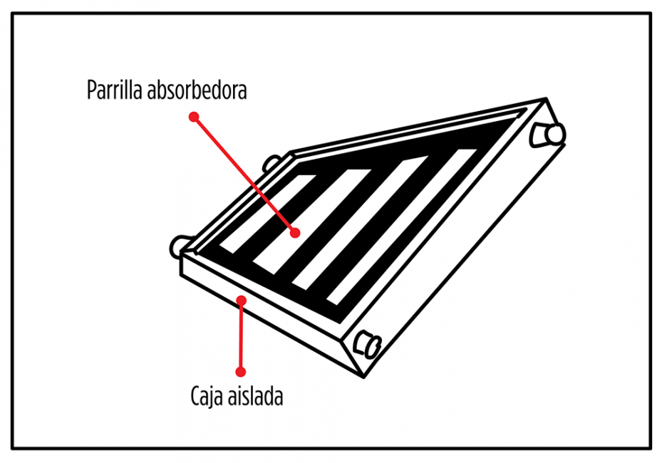 Calentador solar de agua - gráfico