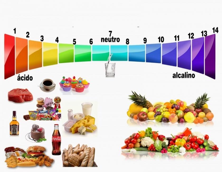 Por qué y cómo eliminar el pH ácido del cuerpo | Bioguia