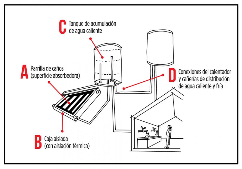 Calentador solar de agua - diagrama