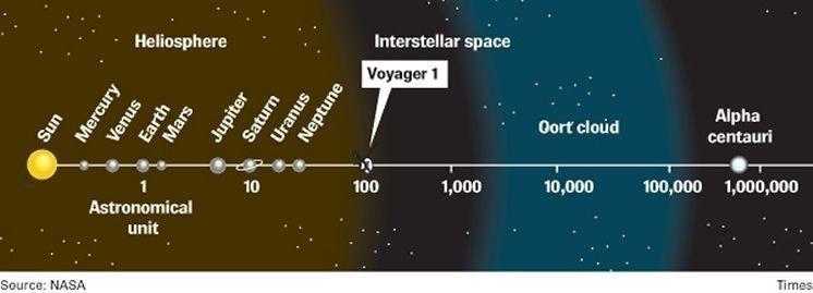 Es la nave espacial más alejada de la Tierra y la única en el espacio interestelar
