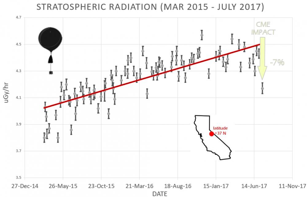 Gráfico de radiación en la estratosfera desde 2015 hasta 2017