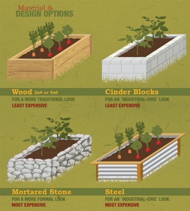 construcción de bancales elevados de jardinería- cómo hacerlo