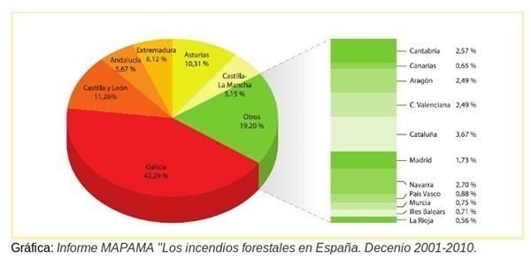 Datos de los últimos incendios en España
