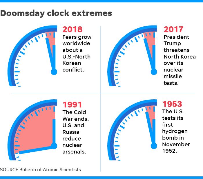 Cambios del Reloj del Apocalipsis