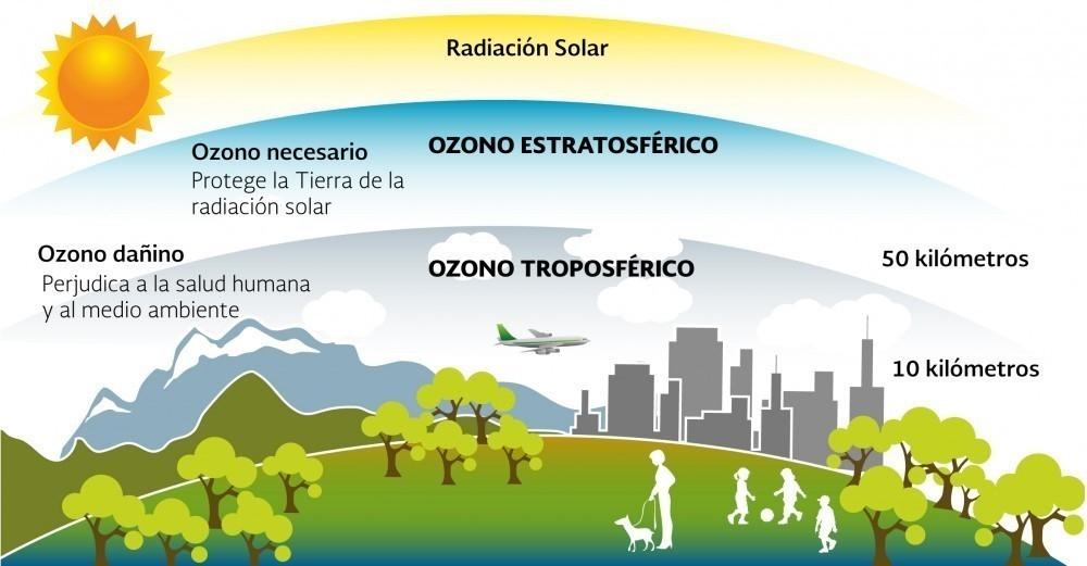 La capa de ozono ha dejado de disminuir en todo el mundo