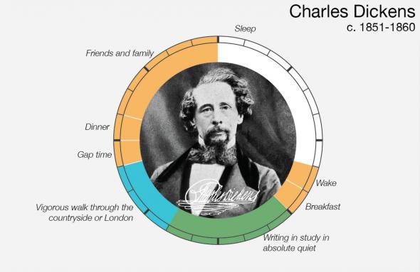 Un día en la vida de Dickens