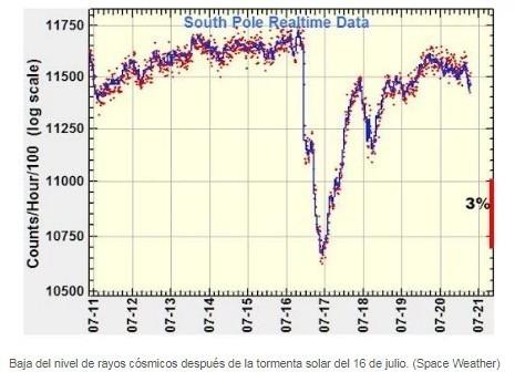 Los rayos cósmicos bajaron después de la tormenta solar
