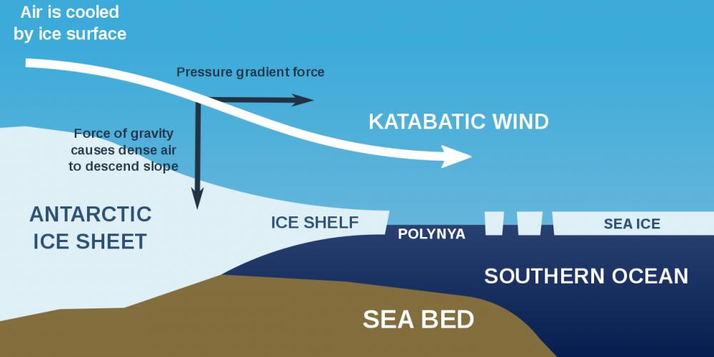 Diagrama de los procesos glaciares