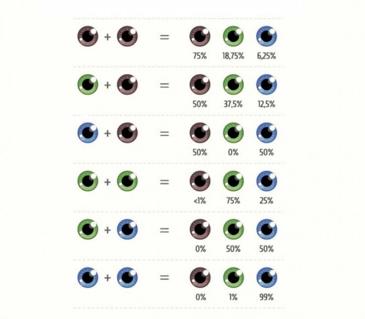 niños - genes- ojos