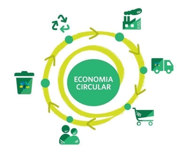 economía circular- gráfico