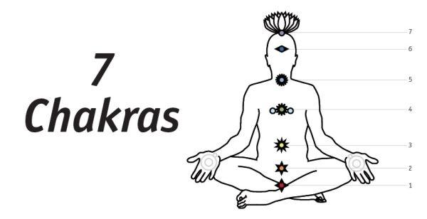 7-Chakras-titulo