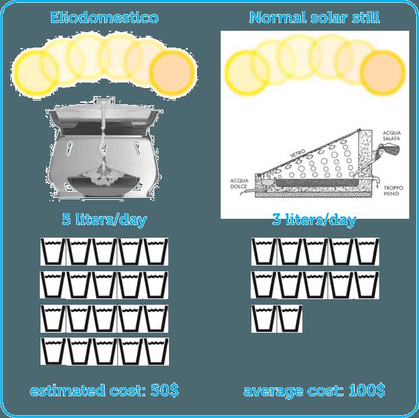 horno solar purifica agua (1)