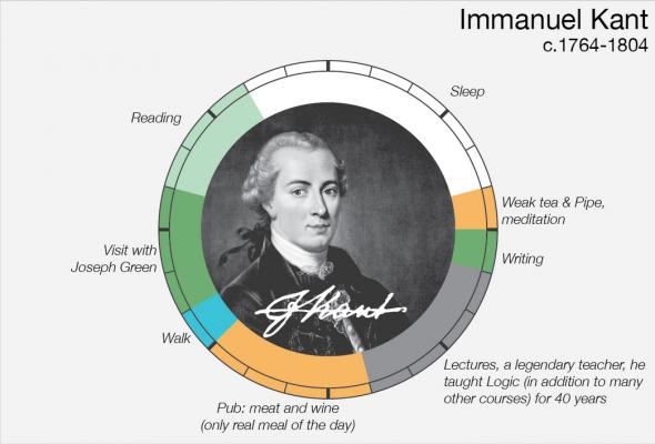 Un día en la vida de Kant