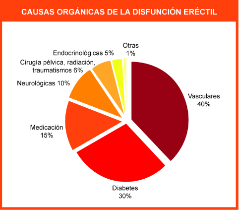 causas_disfuncion_erectil