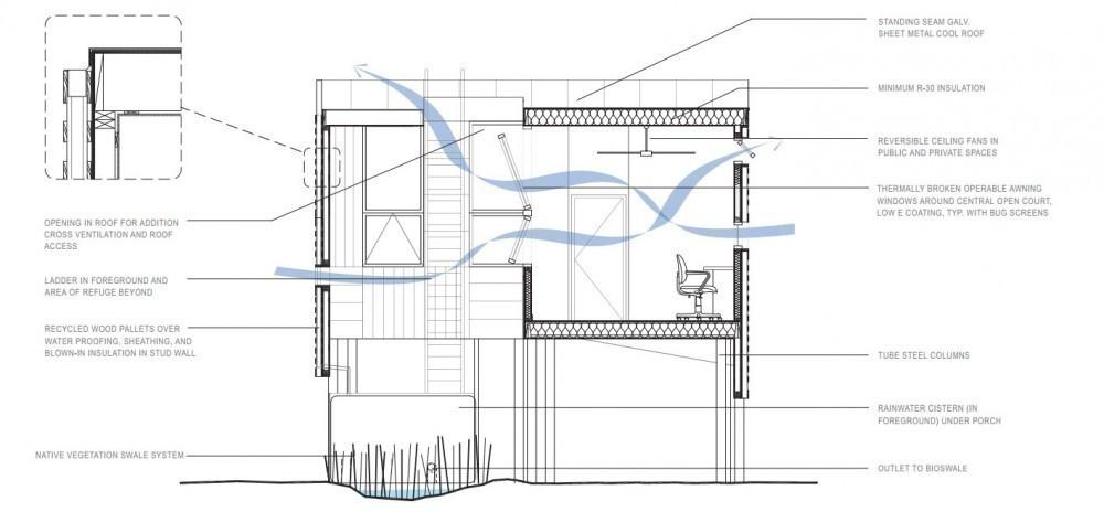 planos gratuitos para casas sustentables - plano