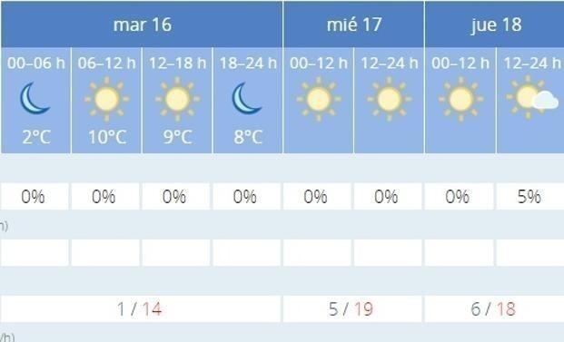 Temperaturas esperadas esta semana