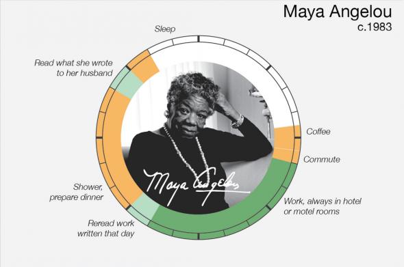 Un día en la vida de Maya Angelou