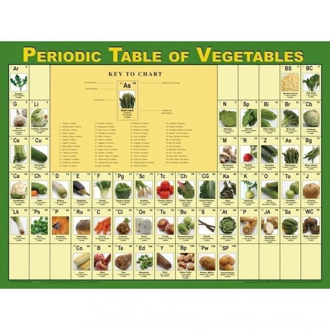 chale un vistazo a la tabla peridica de los vegetales