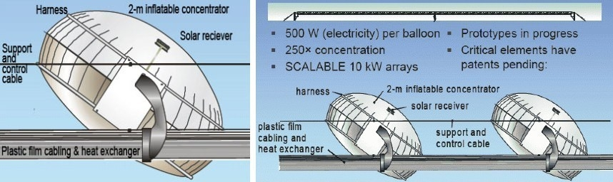 Globos solares